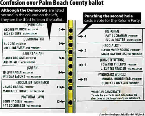 Was the butterfly ballot unconstitutionally confusing notice this